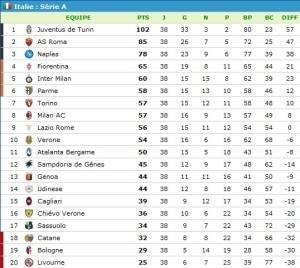 Classement Serie A (2013-2014) Juventus record 102 points