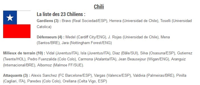 Groupe B liste 23 Chili Coupe du Monde 2014