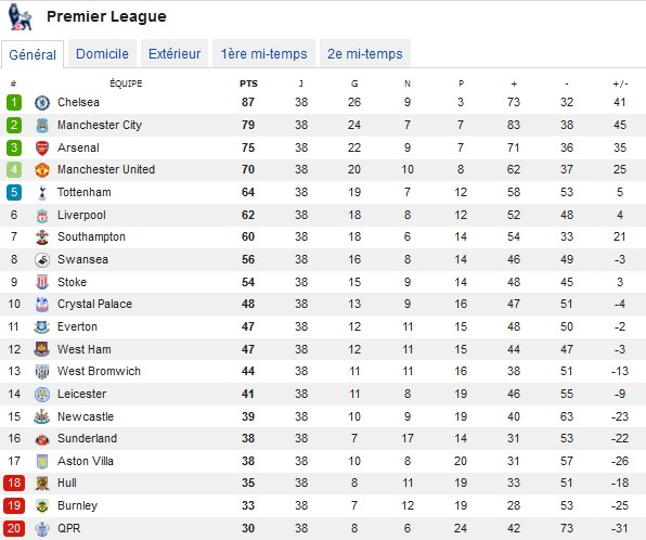 Premier League Calendrier Et Classement.Chelsea Champion De Premier League 2015 Merci Coach Mourinho